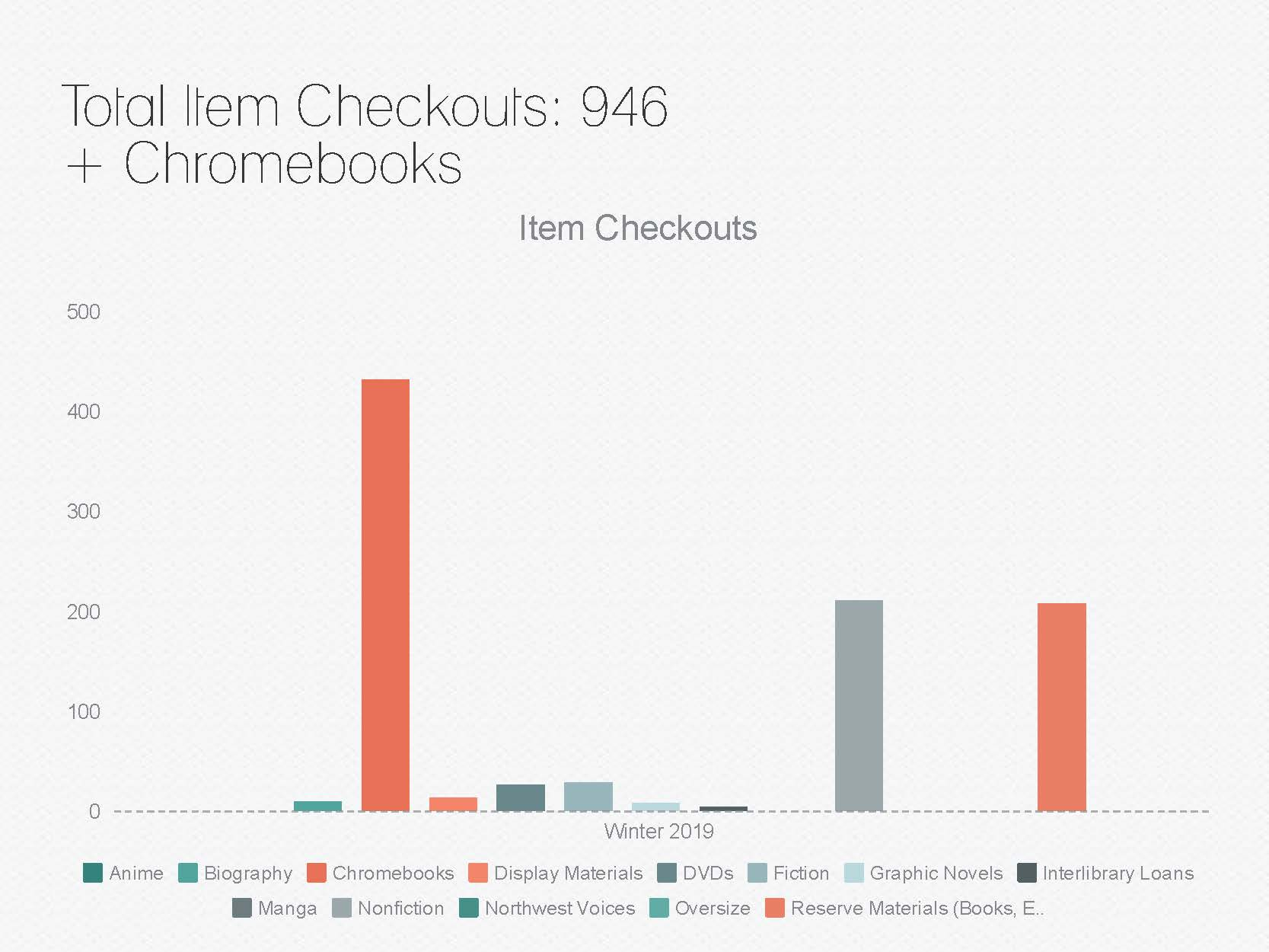 Total Item Checkouts (Including Chromebooks): 946