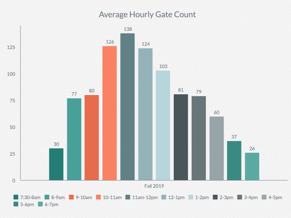 Average Hourly Gate Count - Fall 2019