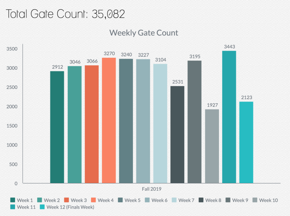 Gate Count - Fall 2019