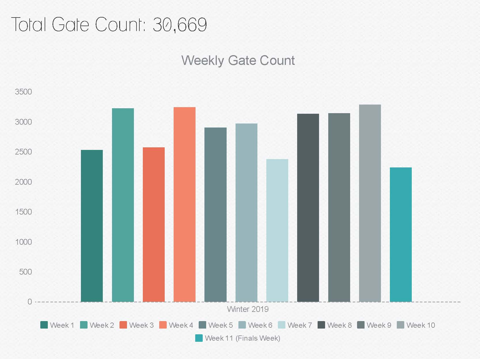 Learning Commons Average Weekly Gate Count - Winter 2019